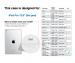 iPad Pro 12.9 (2018) Model Indicator